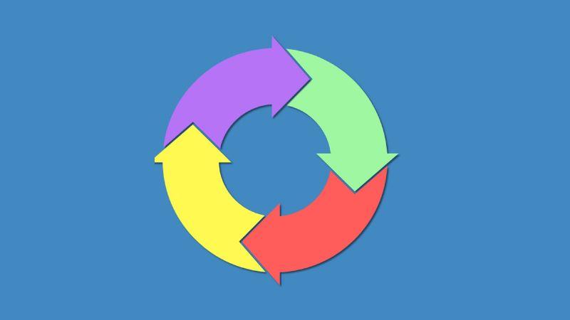 Processo completo do GDPR no WordPress