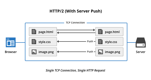 HTTP 2 - O que é e como usar nos seus sites WordPress 13