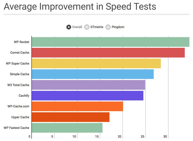 WP Rocket - Guia completo do melhor plugin de Performance para WordPress 6