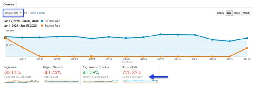 Mini auditoria de Google Analytics 7