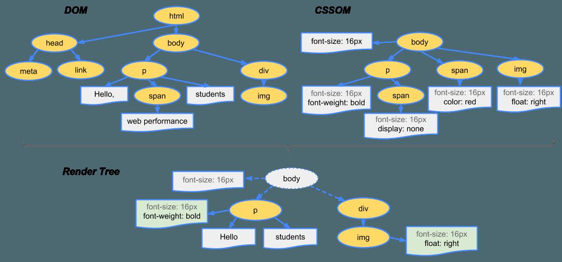 Como reduzir o tamanho do DOM no WordPress 1